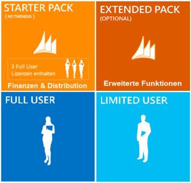 Microsoft Dynamics NAV Lizenz-Modell