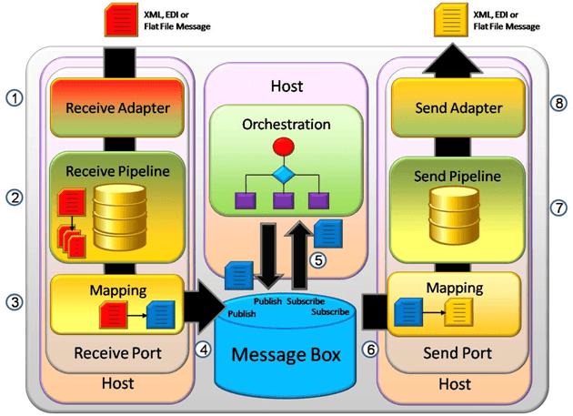 BizTalk Server Integrationsserver - Microsoft BizTalk Schnittstellen