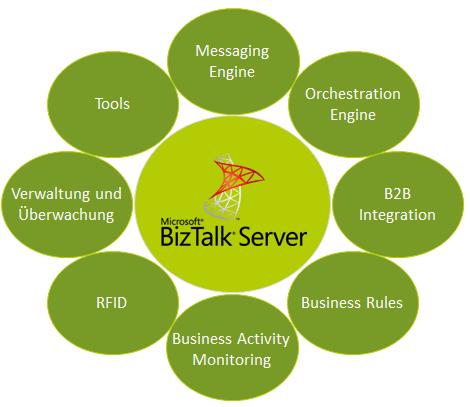 BizTalk_Komponenten