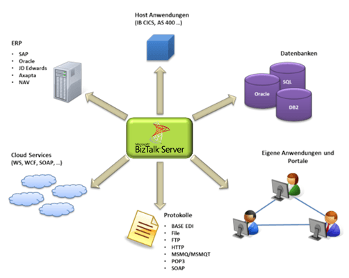 Project Server SAP Schnittstelle