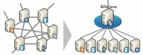 Microsoft Project Server in SAP