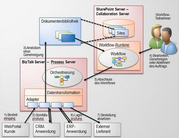 BizTalk Schnittstelle SAP, CRM, NAV