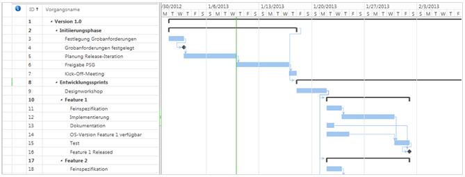 Project Server 2013 Online mit dem Browser (PWA) zur Planung einfacher Projekte nutzen
