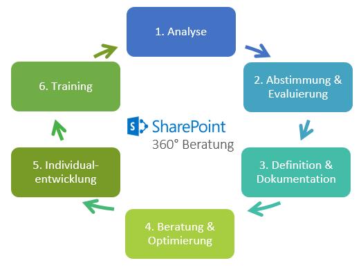 Beratungskreislauf SharePoint
