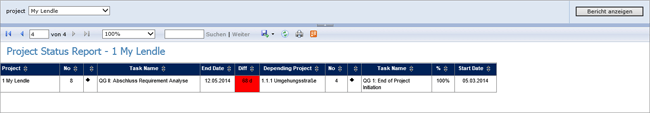 PCT Projekt Statusbericht 4