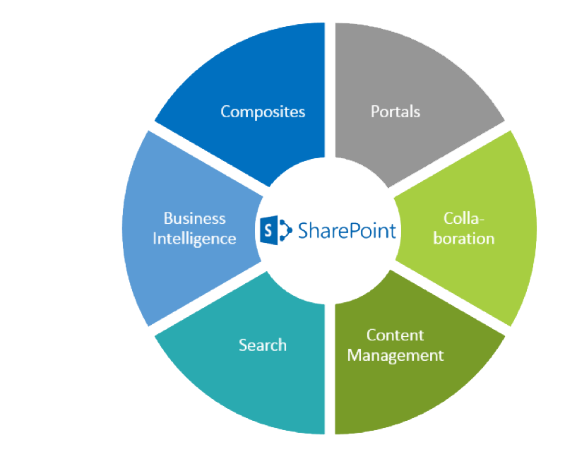 Sharepoint Projektmanagement