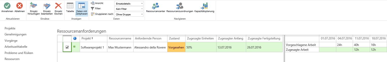 Ressourceneinsatz17