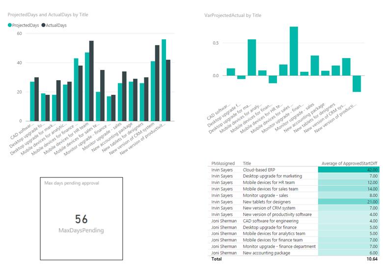 Blog Power Plattform - Bild 2
