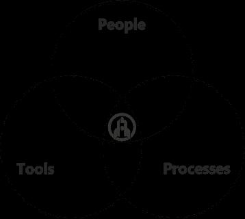 People, Processes, Tools